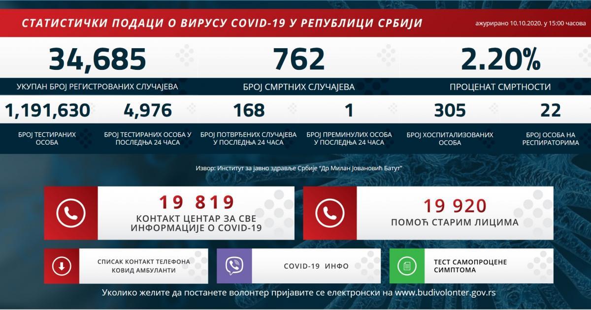 Egy áldozat, 168 újabb fertőzött Szerbiában