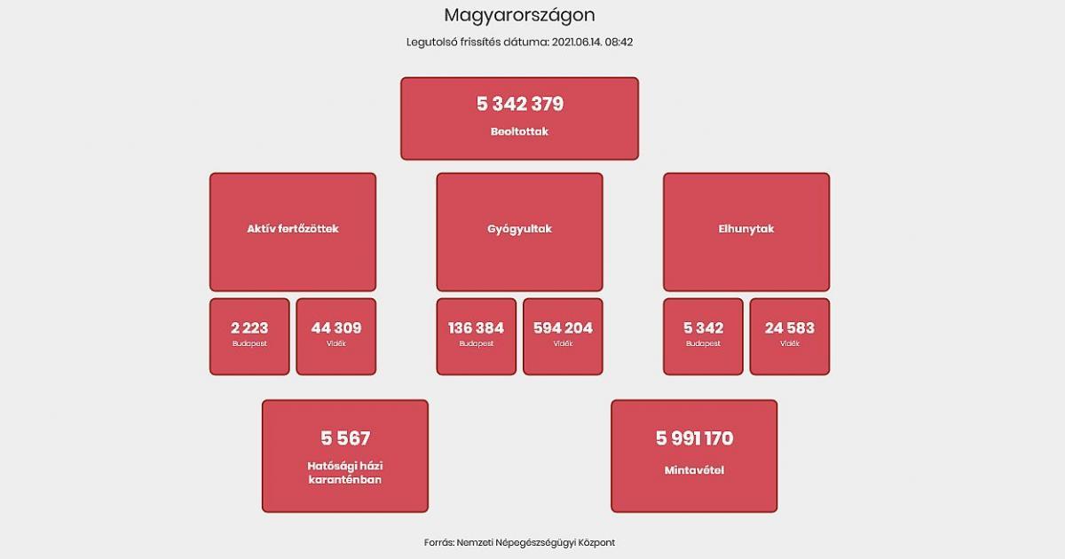Három nap alatt 255 új fertőzött Magyarországon